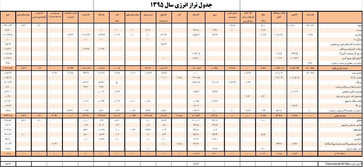 جدول تراز 95